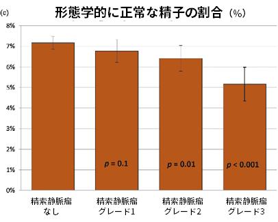 形態学的に正常な精子の割合(%)
