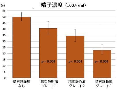 精子濃度(100万/ml)