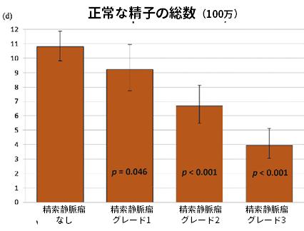 正常な精子の総数(100万)